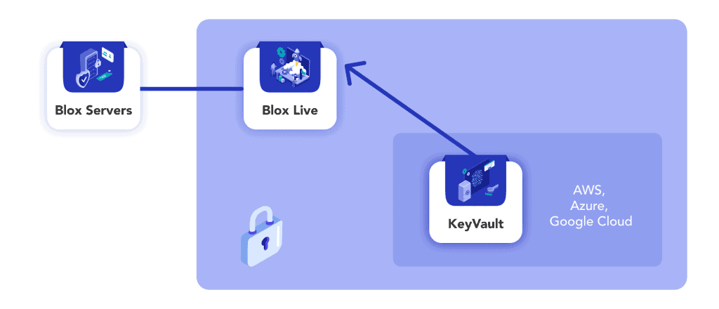 Blox Staking Technology Overview