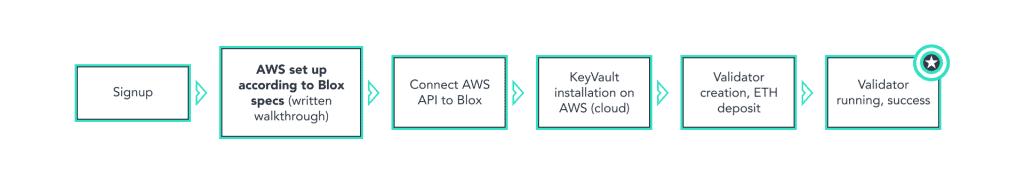 Blox pre Alpha product flow
