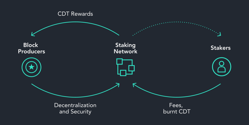 An Introduction to Decentralized Staking Pools Tokenomics