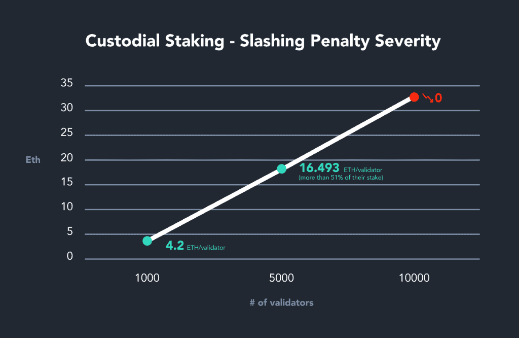 Eth2 Page_Slashing Penalty Severity