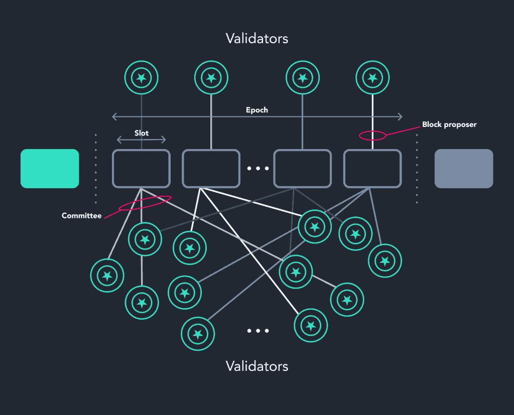 The Ethereum Consensus Layer (Eth2)