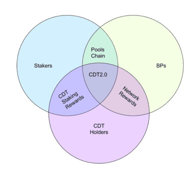 Pools Network Chart