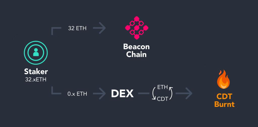 Blox Native Token - CDT