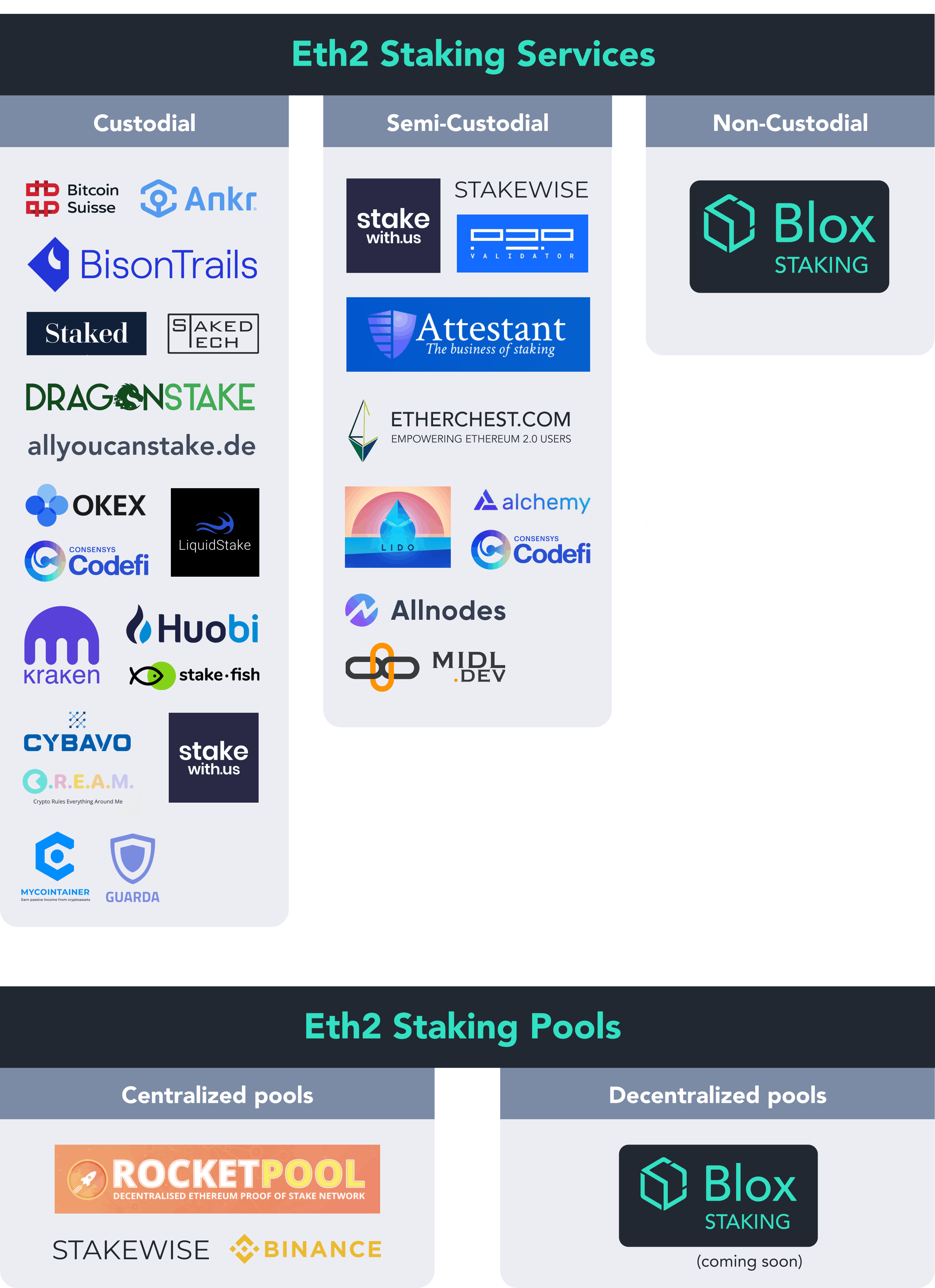 All the Ways to Stake Your ETH