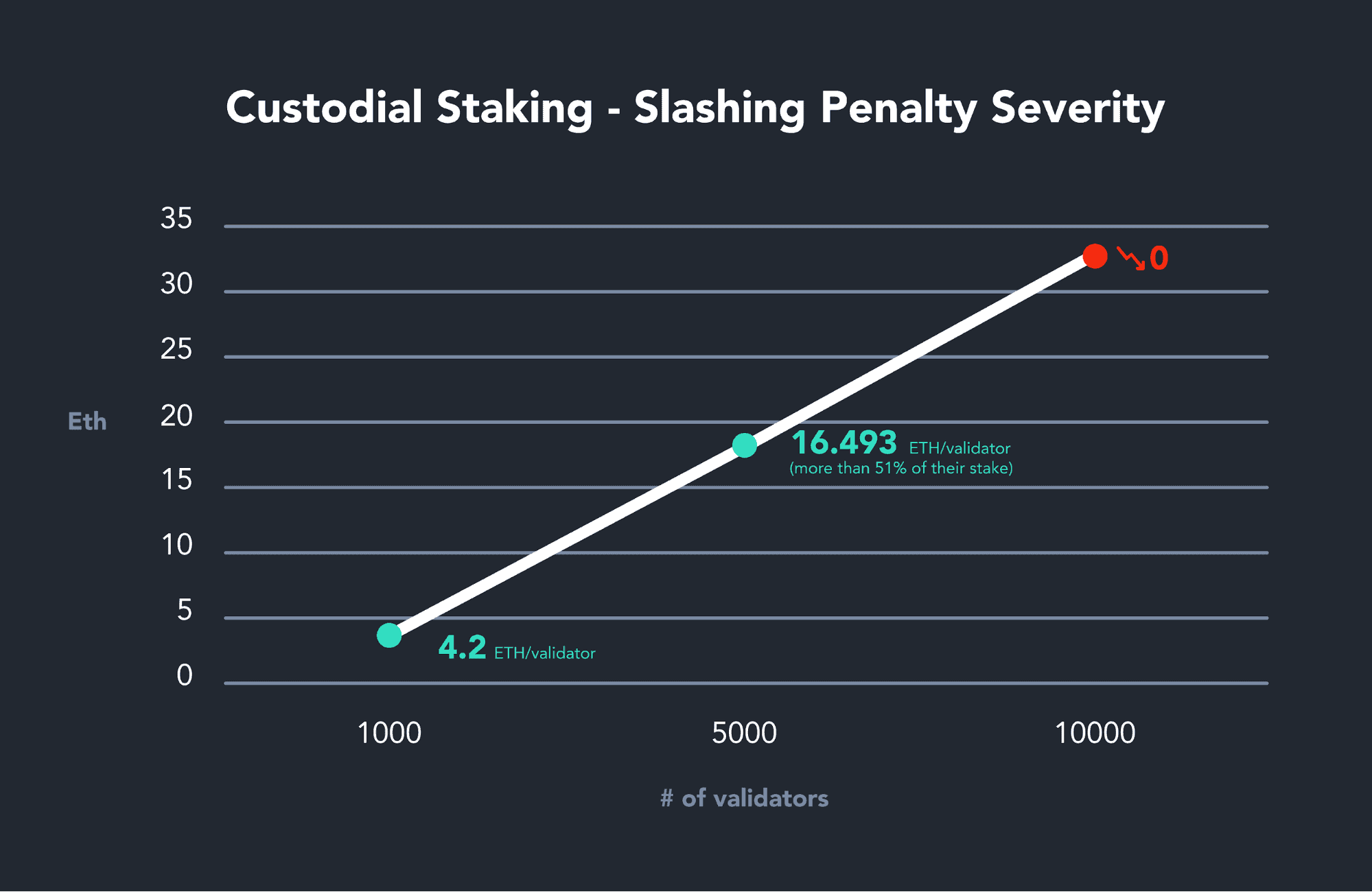 Eth Staking Graph