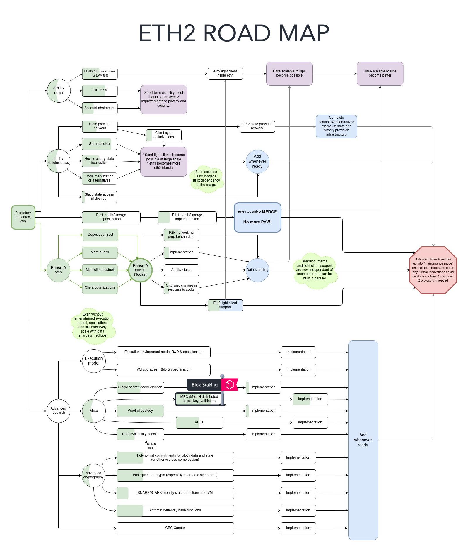 Eth2 roadmap